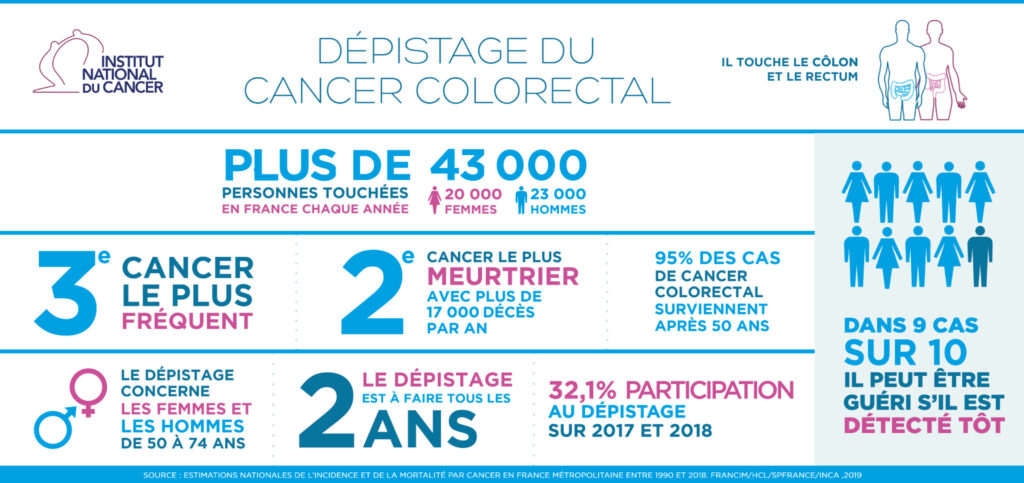 cancer colorectal Mars Bleu